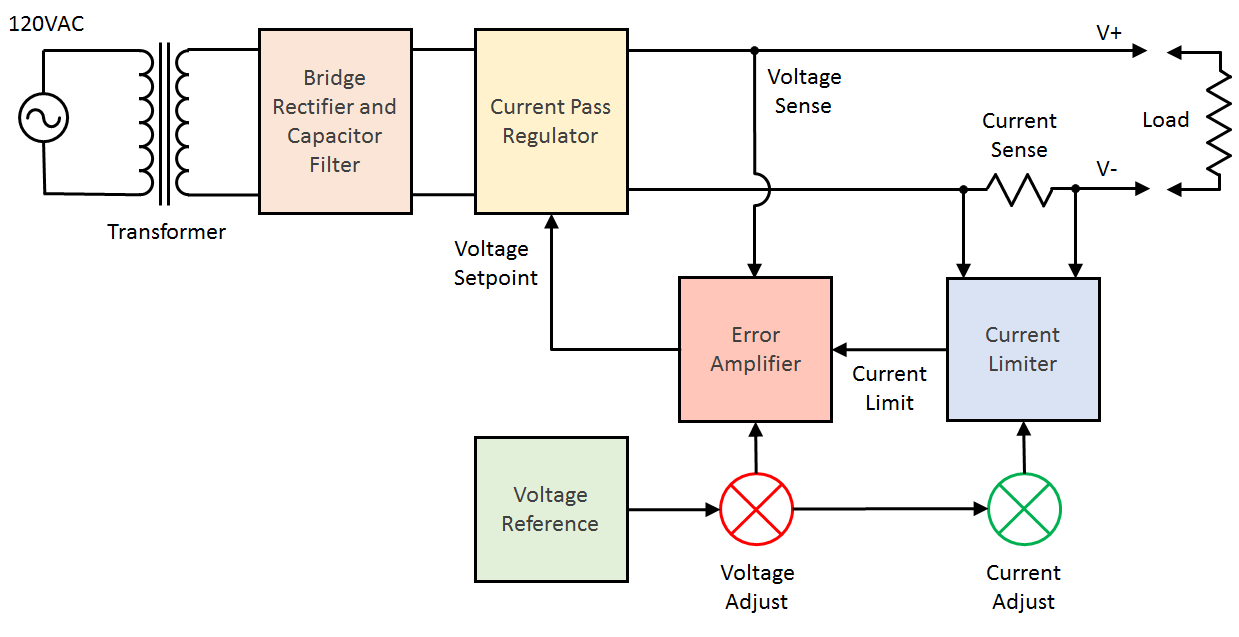 Project Articles Frequency Modulationfm Amplifiercircuit Circuit Diagram Power Supply Block And Schematic