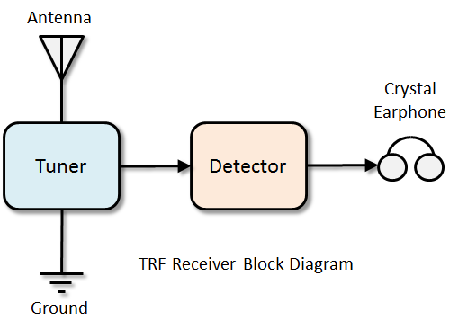 3 transistor short wave radio the regenerative receiver uses some of the same components as the trf receiver but adds transistors to amplify the radio frequency and audio frequency