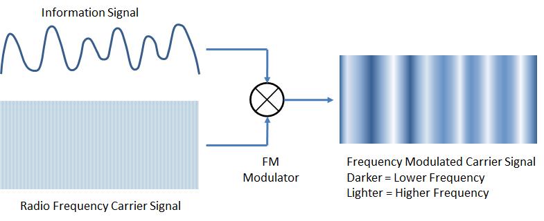 3 Transistor Short Wave Radio