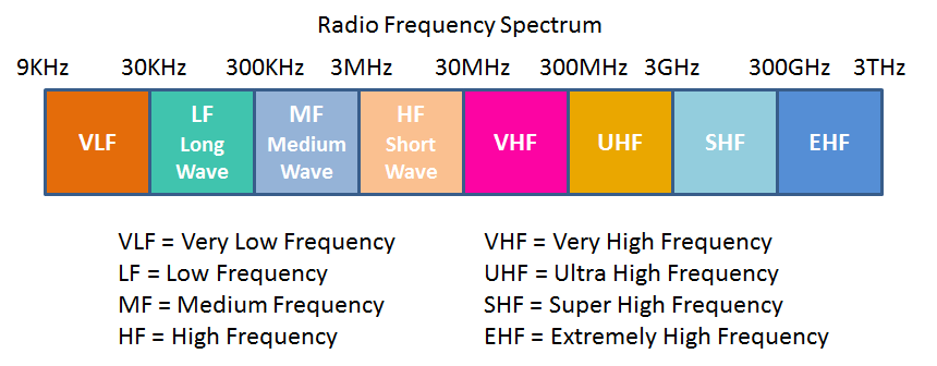how to tell what frequency a radio is on